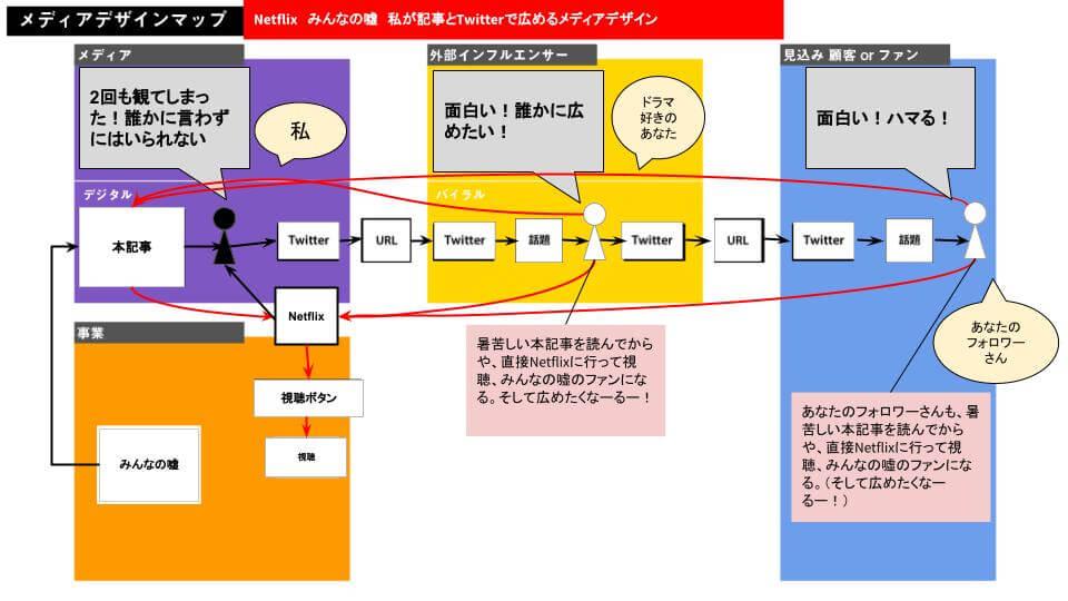 メディアデザインマップ